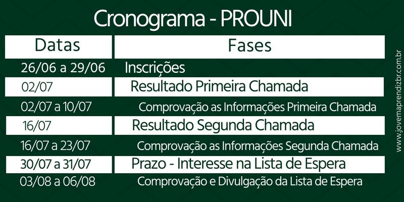 Cronograma Prouni 2018